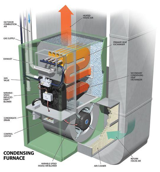 pelatihan furnace and heat exchanger bexpert heil furnace diagram