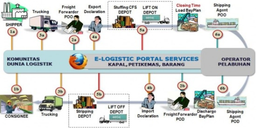 MANAGEMENT LOGISTIK TERPADU
